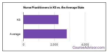 Nurse Practitioners in KS vs. the Average State