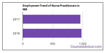 Nurse Practitioners in NM Employment Trend