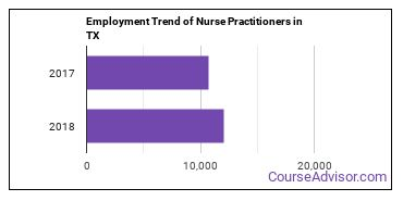 Nurse Practitioners in TX Employment Trend