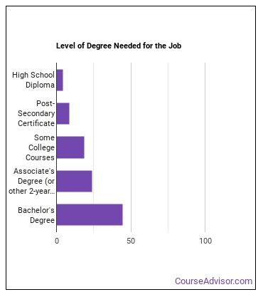 Nursery or Greenhouse Manager Degree Level