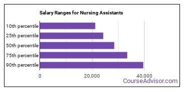 Salary Ranges for Nursing Assistants