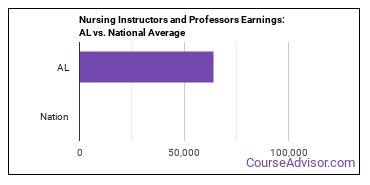 Nursing Instructors and Professors Earnings: AL vs. National Average