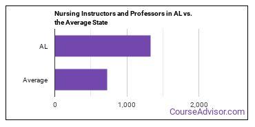 Nursing Instructors and Professors in AL vs. the Average State
