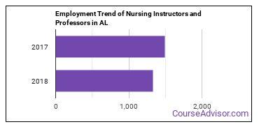 Nursing Instructors and Professors in AL Employment Trend
