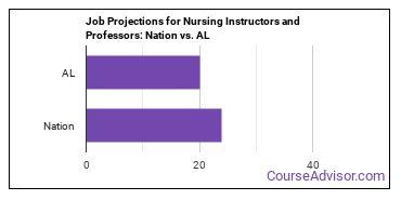 Job Projections for Nursing Instructors and Professors: Nation vs. AL
