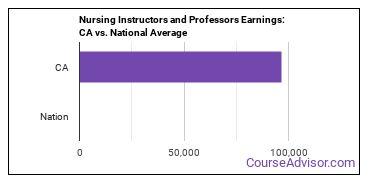Nursing Instructors and Professors Earnings: CA vs. National Average