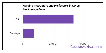 Nursing Instructors and Professors in CA vs. the Average State