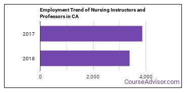 Nursing Instructors and Professors in CA Employment Trend