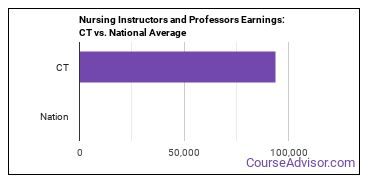 Nursing Instructors and Professors Earnings: CT vs. National Average