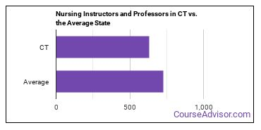 Nursing Instructors and Professors in CT vs. the Average State