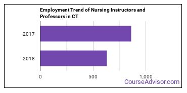 Nursing Instructors and Professors in CT Employment Trend