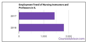 Nursing Instructors and Professors in IL Employment Trend