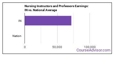Nursing Instructors and Professors Earnings: IN vs. National Average