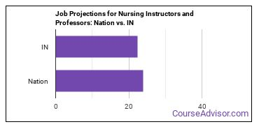 Job Projections for Nursing Instructors and Professors: Nation vs. IN