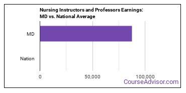 Nursing Instructors and Professors Earnings: MD vs. National Average