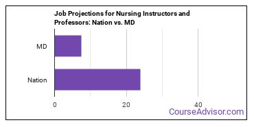 Job Projections for Nursing Instructors and Professors: Nation vs. MD