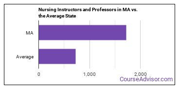 Nursing Instructors and Professors in MA vs. the Average State