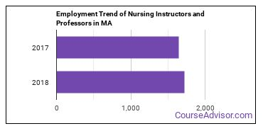 Nursing Instructors and Professors in MA Employment Trend