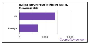 Nursing Instructors and Professors in MI vs. the Average State