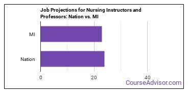 Job Projections for Nursing Instructors and Professors: Nation vs. MI