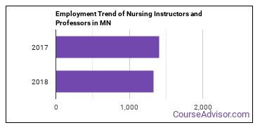 Nursing Instructors and Professors in MN Employment Trend