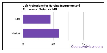 Job Projections for Nursing Instructors and Professors: Nation vs. MN