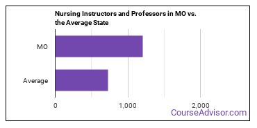 Nursing Instructors and Professors in MO vs. the Average State