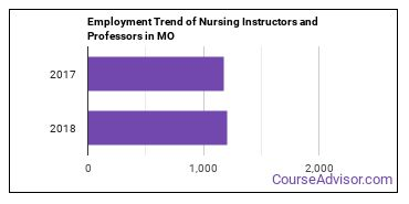 Nursing Instructors and Professors in MO Employment Trend
