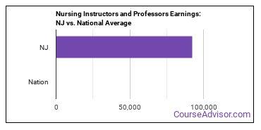 Nursing Instructors and Professors Earnings: NJ vs. National Average
