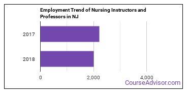 Nursing Instructors and Professors in NJ Employment Trend