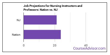 Job Projections for Nursing Instructors and Professors: Nation vs. NJ