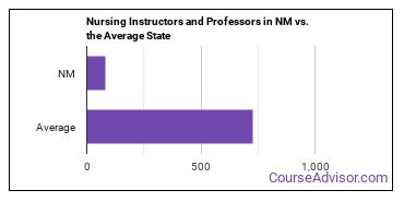 Nursing Instructors and Professors in NM vs. the Average State