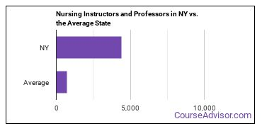 Nursing Instructors and Professors in NY vs. the Average State