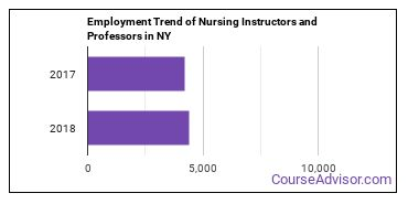 Nursing Instructors and Professors in NY Employment Trend