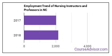 Nursing Instructors and Professors in NC Employment Trend