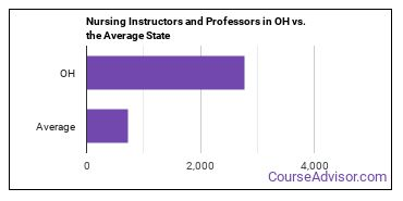 Nursing Instructors and Professors in OH vs. the Average State