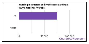 Nursing Instructors and Professors Earnings: PA vs. National Average