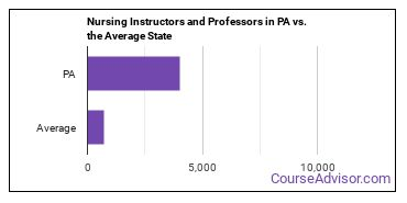 Nursing Instructors and Professors in PA vs. the Average State