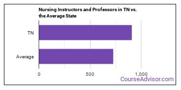 Nursing Instructors and Professors in TN vs. the Average State