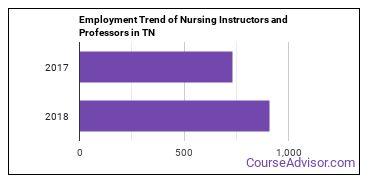 Nursing Instructors and Professors in TN Employment Trend