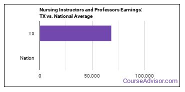 Nursing Instructors and Professors Earnings: TX vs. National Average