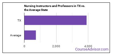 Nursing Instructors and Professors in TX vs. the Average State