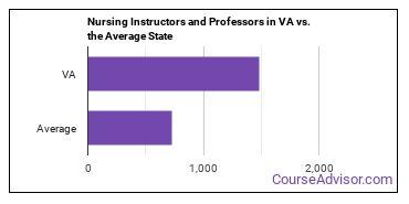 Nursing Instructors and Professors in VA vs. the Average State