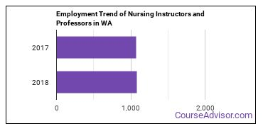 Nursing Instructors and Professors in WA Employment Trend