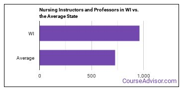 Nursing Instructors and Professors in WI vs. the Average State