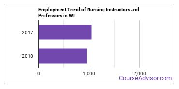 Nursing Instructors and Professors in WI Employment Trend