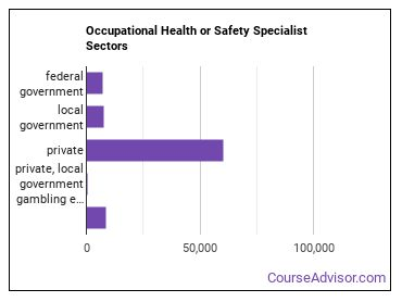 Occupational Health or Safety Specialist Sectors