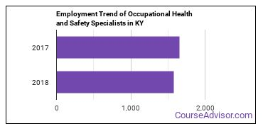 Occupational Health and Safety Specialists in KY Employment Trend