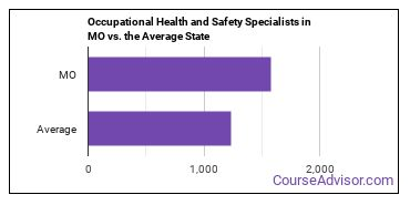Occupational Health and Safety Specialists in MO vs. the Average State
