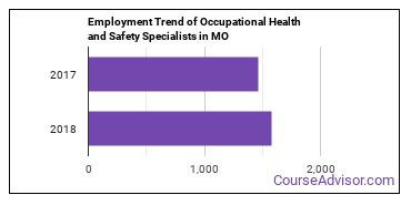 Occupational Health and Safety Specialists in MO Employment Trend